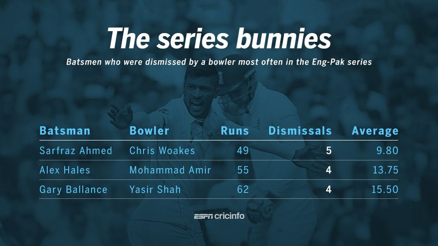 Woakes' wickets, and Moeen's all-round show