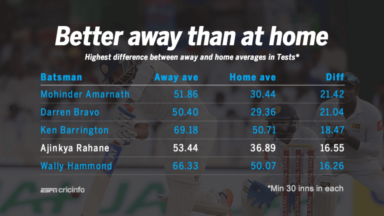 Can the away Rahane come home please?