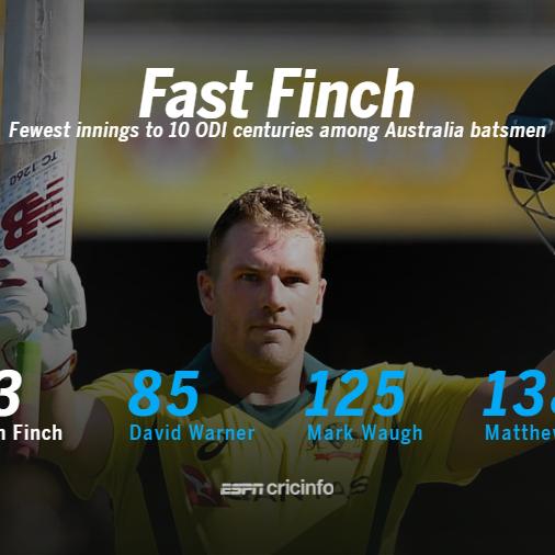 Finch - fastest to 10 ODI hundreds for Australia