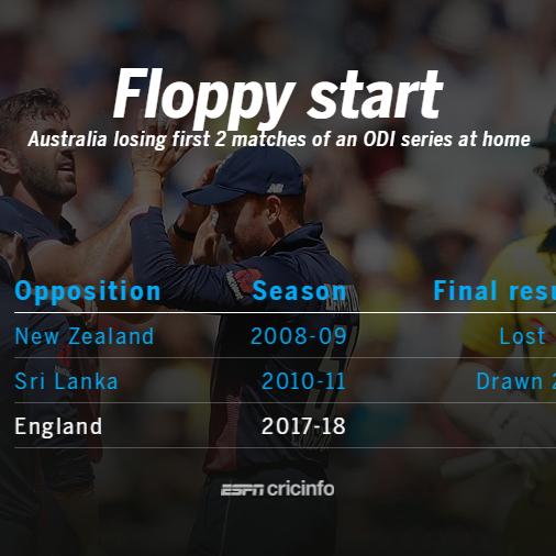 Finch fastest to 10 ODI hundreds for Australia