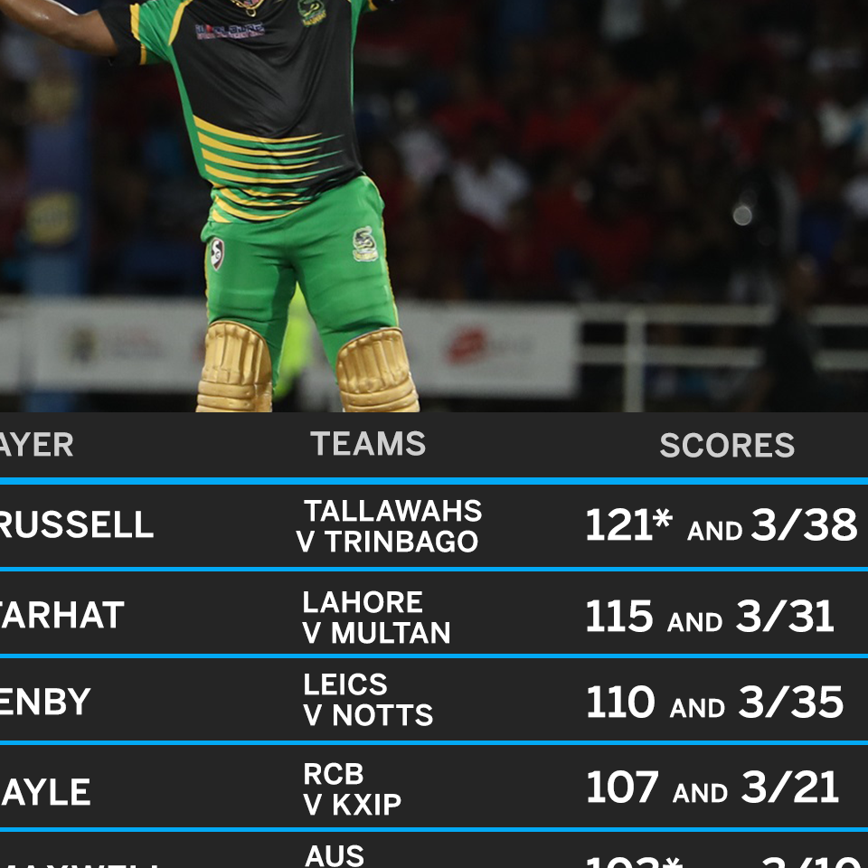 Andre Russell, Ali Khan light up first week of...