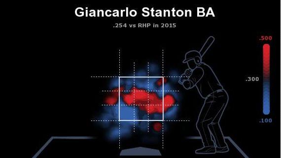 Giancarlo Stanton zonas de poder