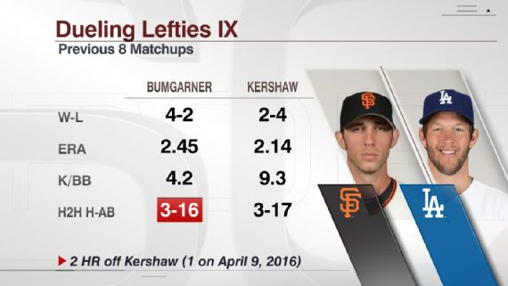 ESPN Datos Kershaw vs Bumgarner