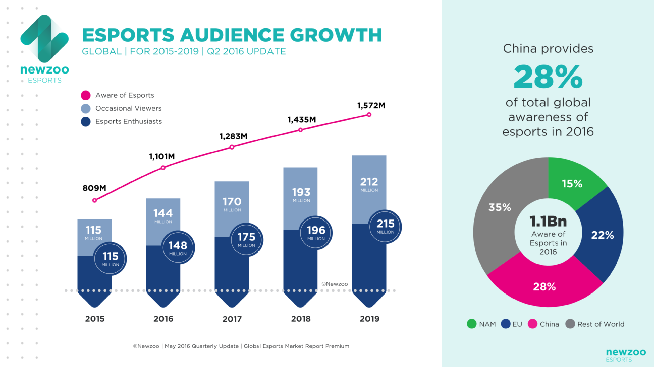 427 Million People Will Be Watching Esports By 2019