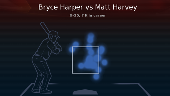 Harper vs Harvey Stats and Info
