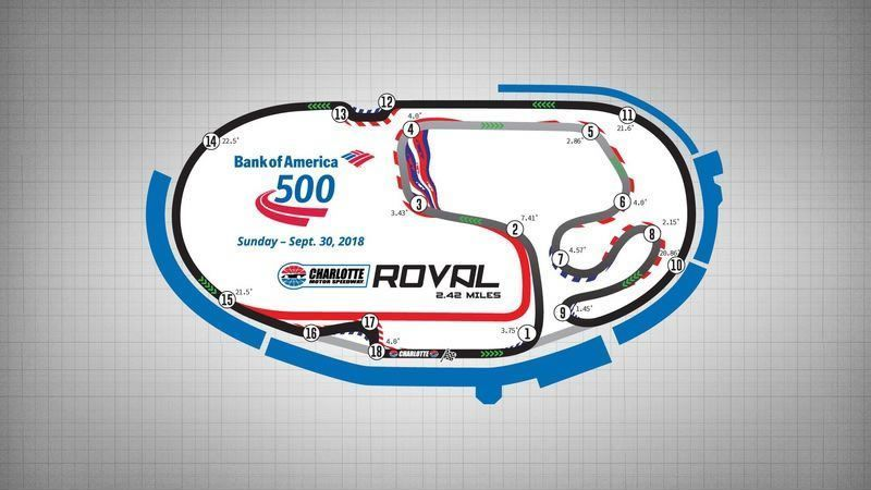 Charlotte Motor Speedway Reveals Revolutionary Synthetic