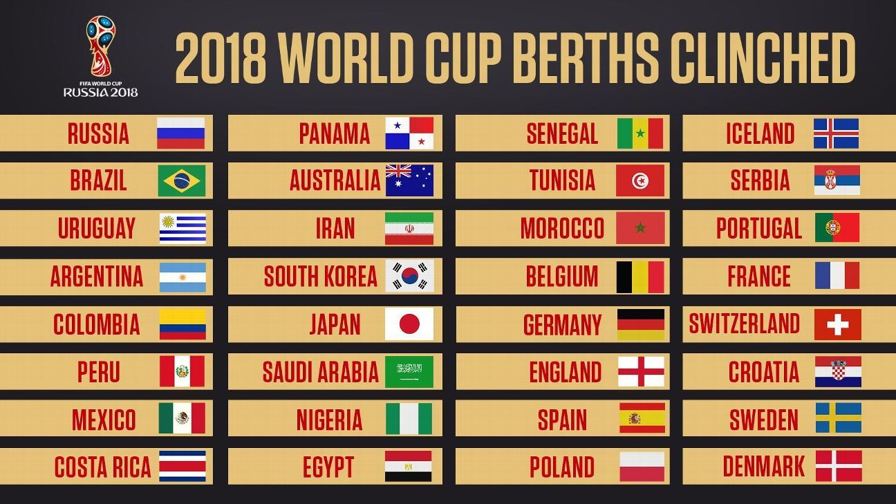 2018 World Cup - Who has qualified for the finals in Russia next year