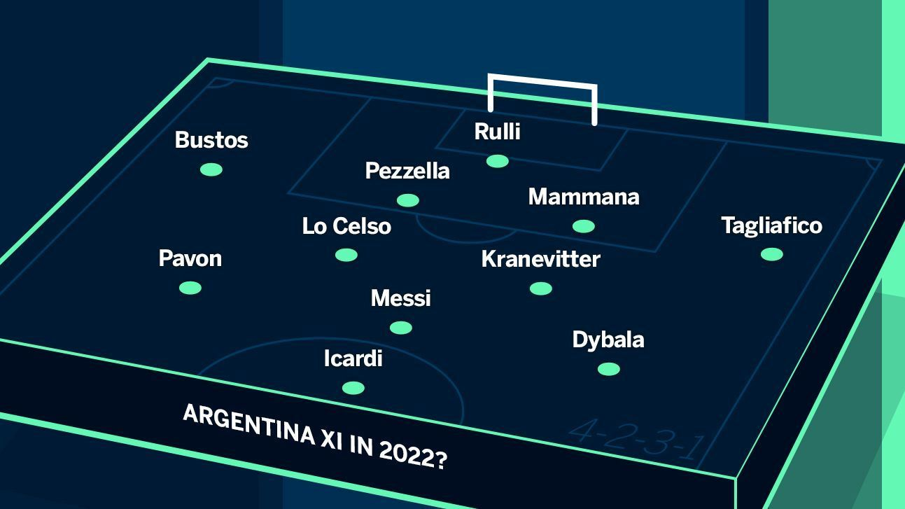 World Cup 2022: What will Argentina, France, Germany, U.S ...