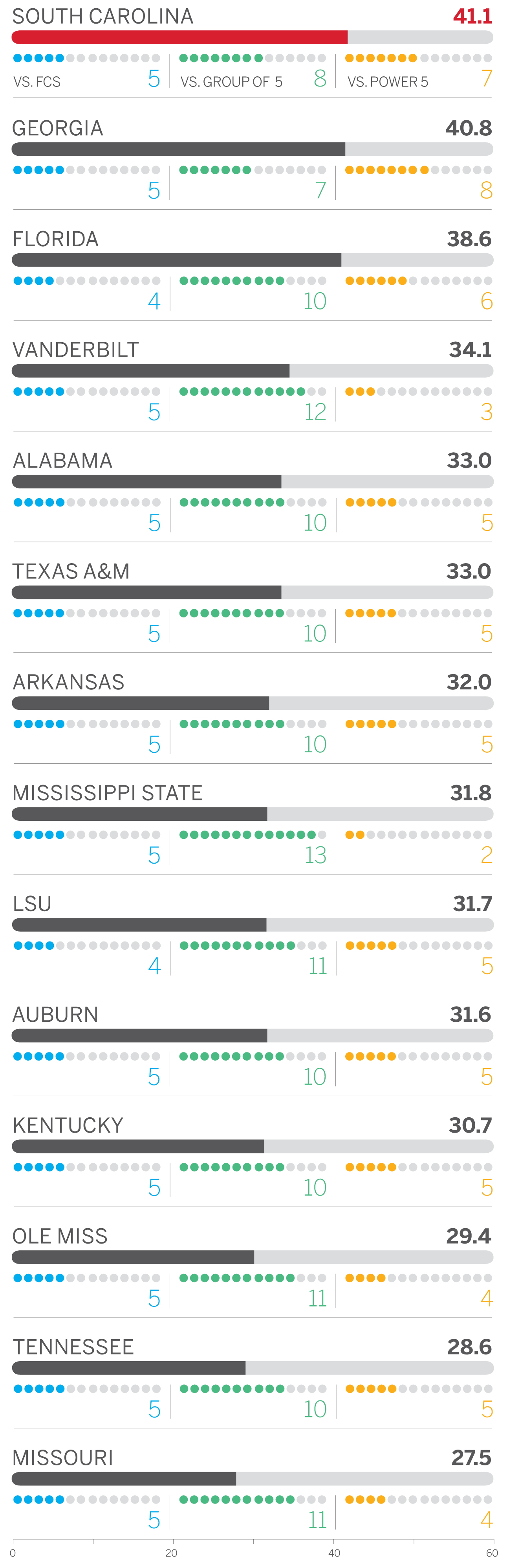 college lines espn sec scores