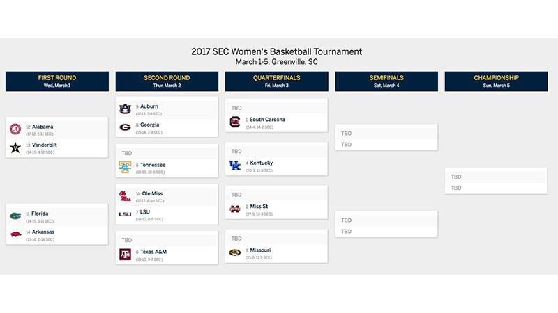 2017 SEC Women's Bracket (Printable PDF)