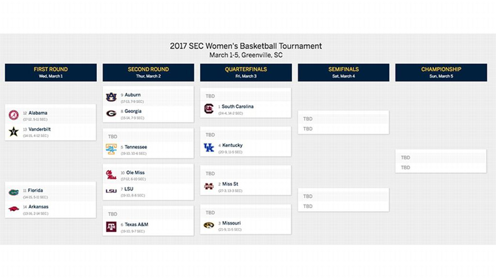2017 SEC Women's Basketball Tournament Bracket