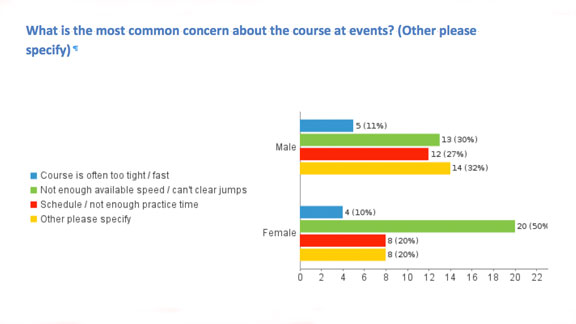 Half of the women surveyed showed concern about not getting enough speed to clear the jumps.