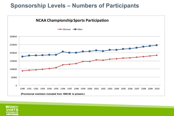 Male and female participation in college sports continues to rise.