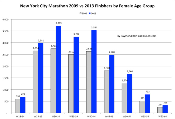 2009 vs 201 Finishers by Female Age Group