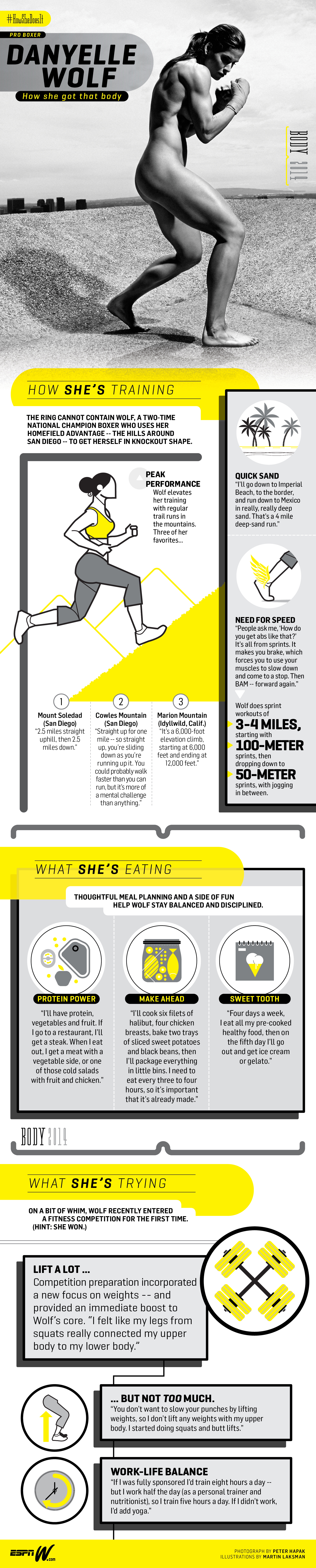 Danyelle Wolf Infographic