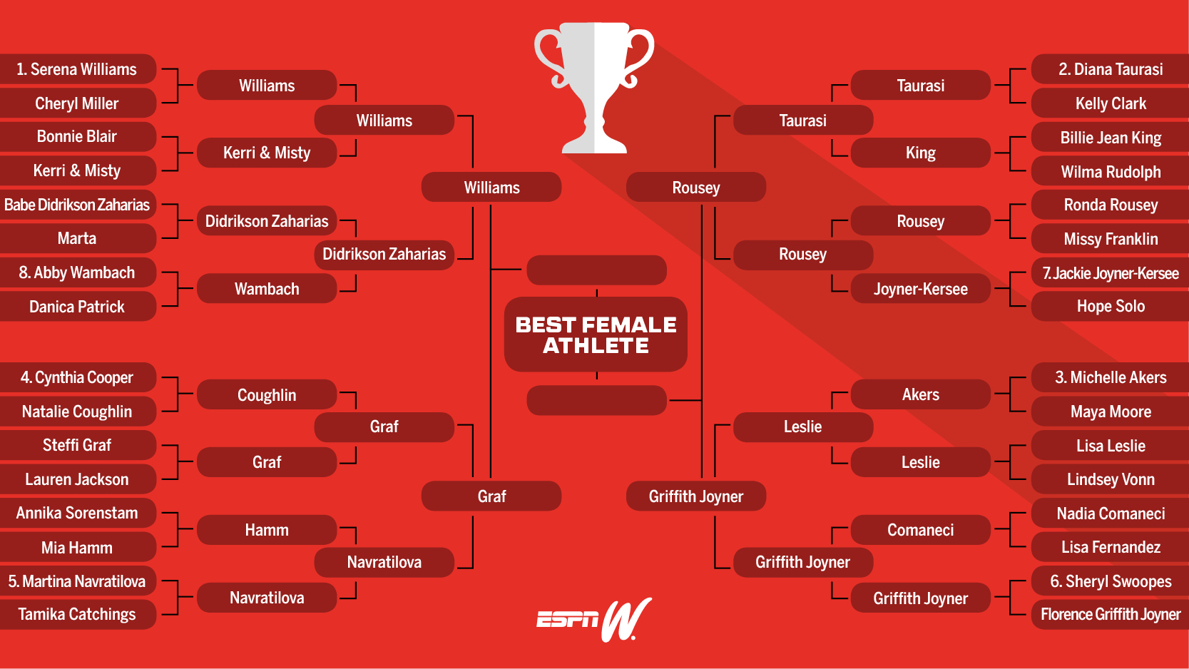 Best Female Athlete Round 4 Bracket