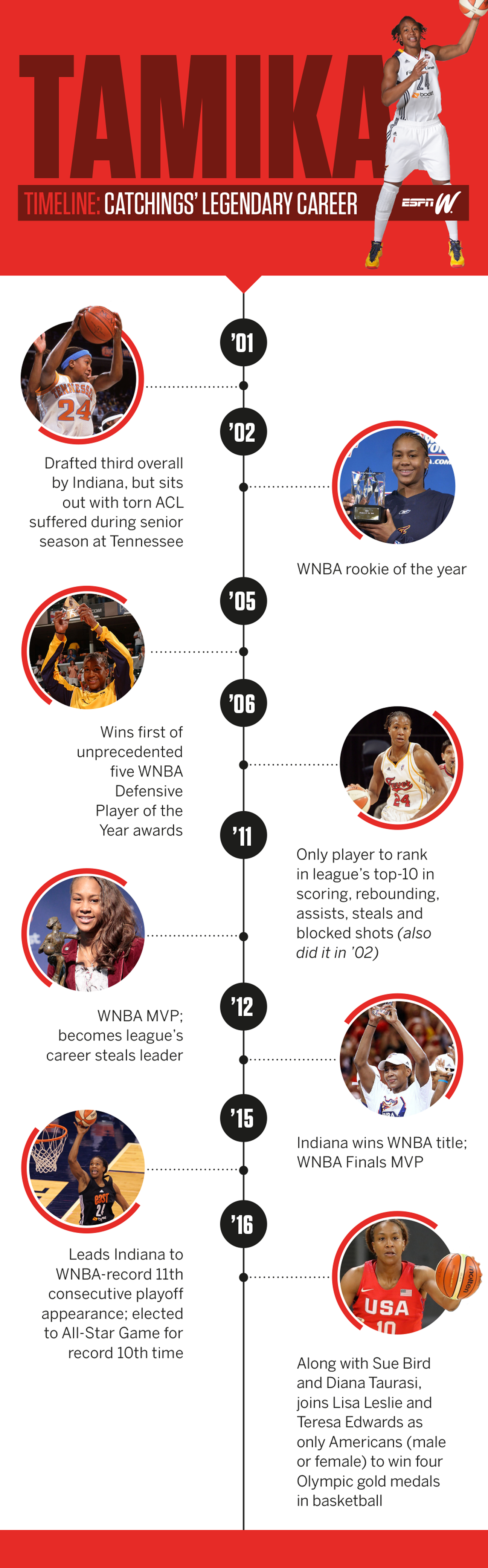 TIMELINE: Tamika Catchings