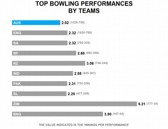 The top 25 Test bowling performances of all time | ESPNcricinfo com