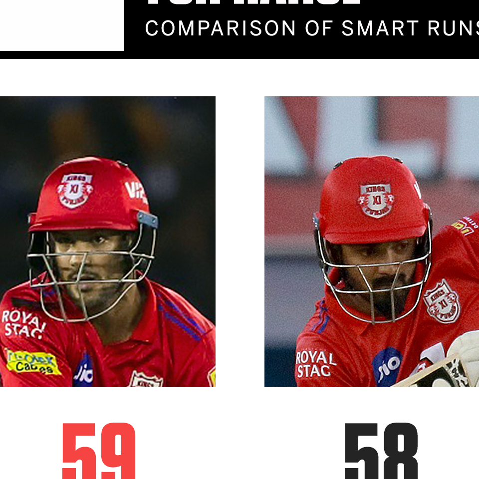 Smart Stats: Why Agarwal's 43 was worth more than Rahul's 71