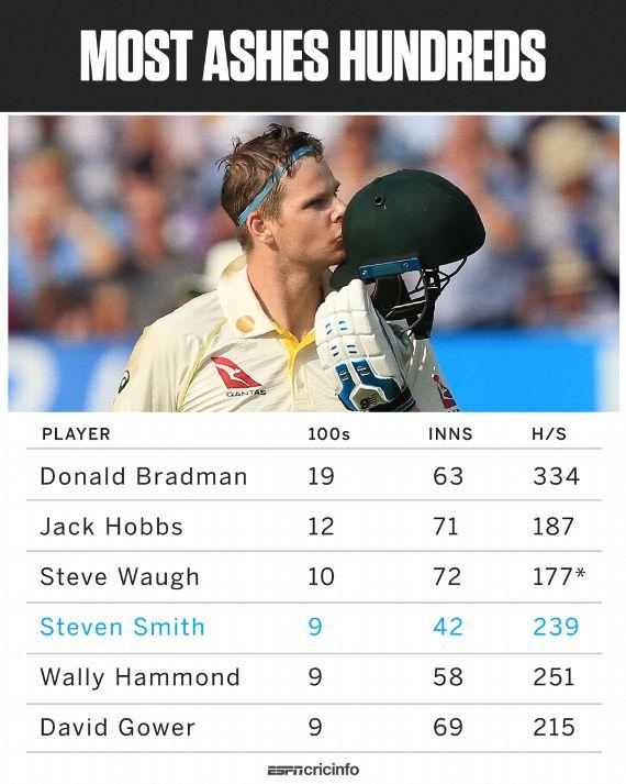 Stats: Steven Smith's ninth Ashes hundred | ESPNcricinfo com