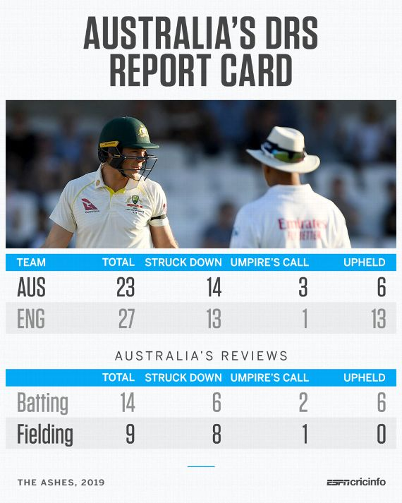 Really poor' DRS use cost Australia at Headingley - Justin