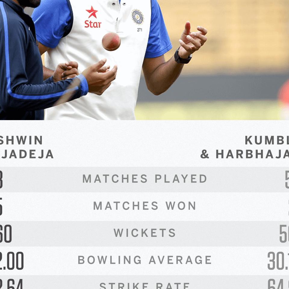 How does Ashwin-Jadeja stack up against Kumble-Harbhajan?