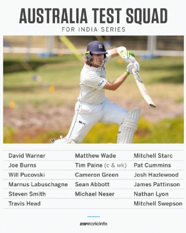 Australia Vs India 2020 21 Will Pucovski Cameron Green And Sean Abbott Named In Australia S Test Squad