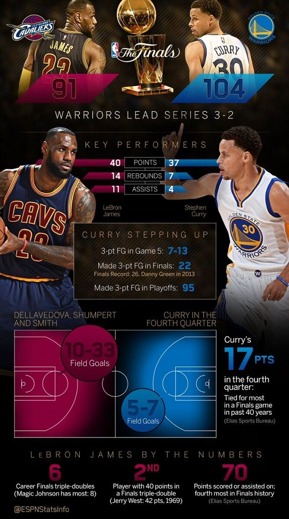 Curry and the Warriors are one win away