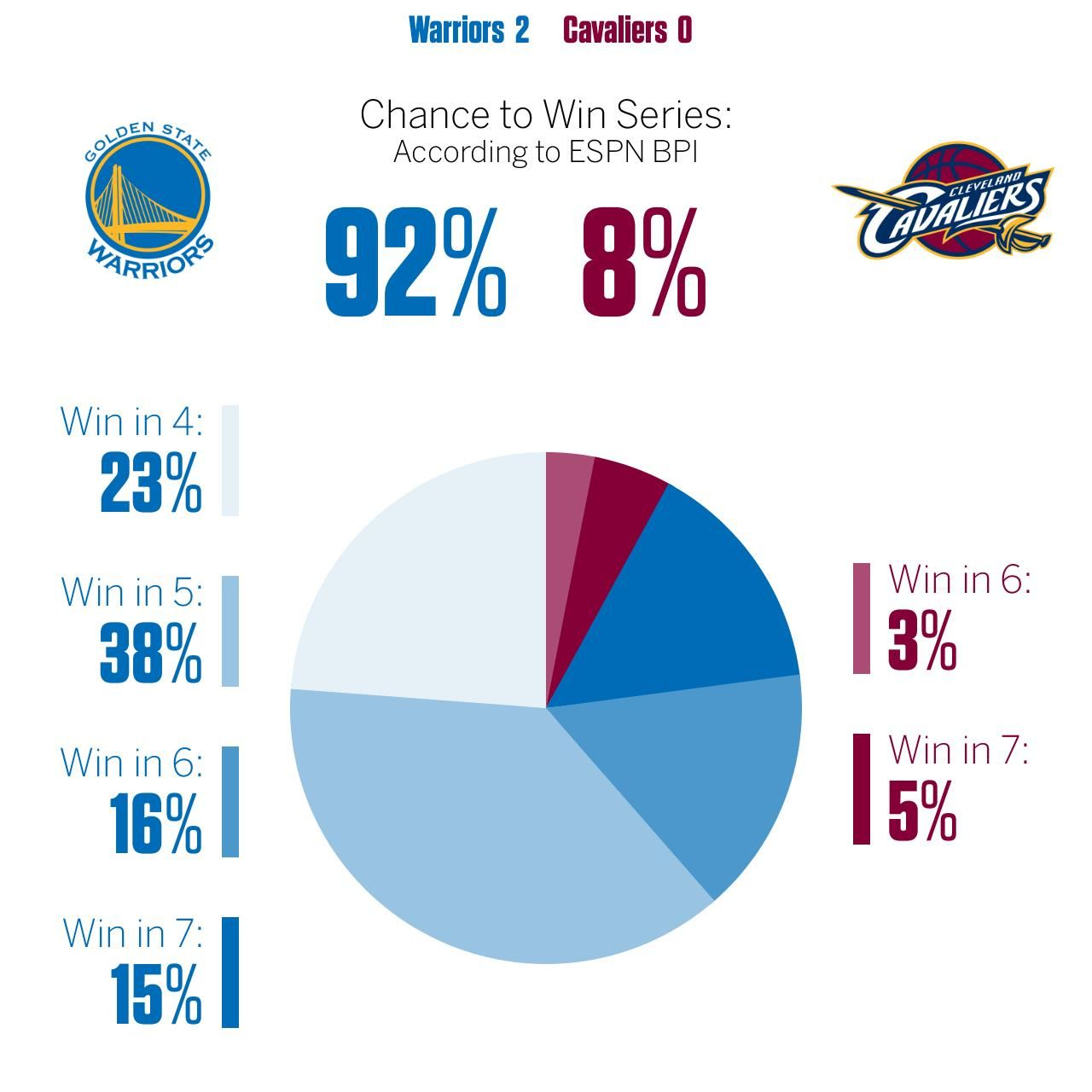 cavaliers and warriors: bpi chances in the finals - stats & info- espn