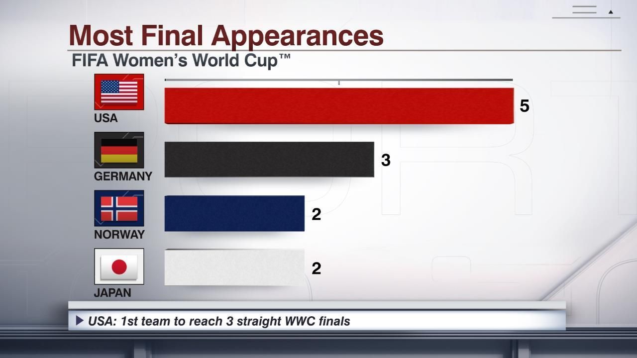 Press, Morgan score to lead USWNT past England and into Women's World Cup final
